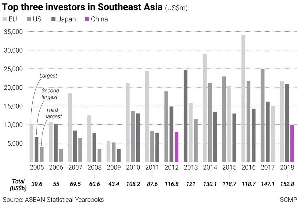 ASEAN inversión directa